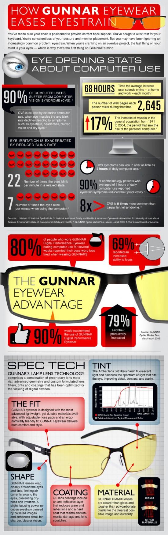 Gunnars infographic