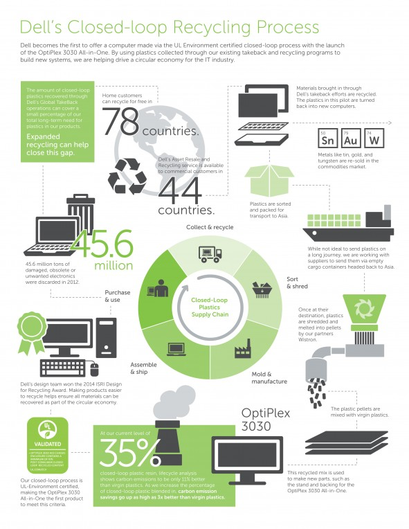 Dell_Closed-Loop_Recycling