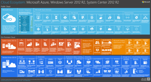 microsoft poster details azure system center and server 2012 r2