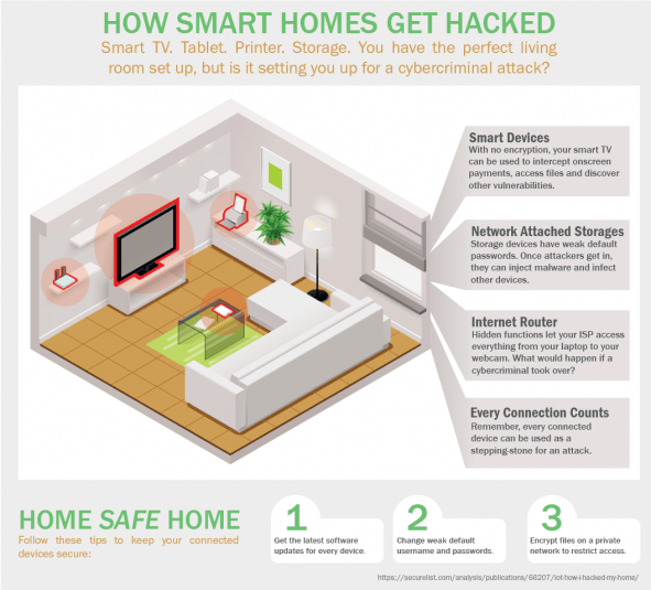 How_smart_homes_get_hacked