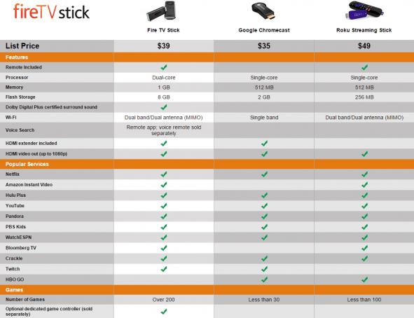 firetvstick_comparison