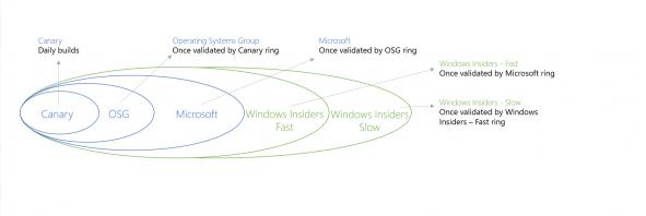 windowsdevelopment_rings