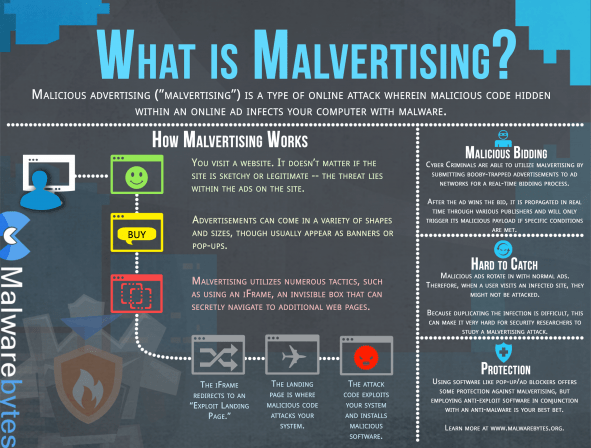 MalvertisingInfo