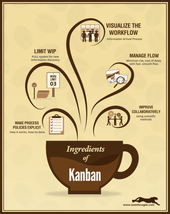 kanban_ingedients