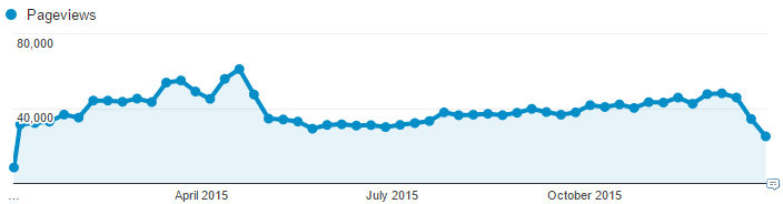 404TS_2015_pageviews