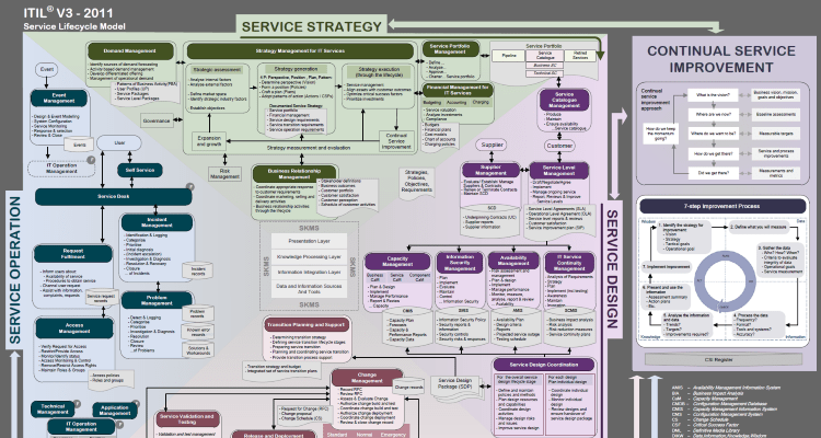 itil service strategy study guide Passing your itil intermediate exams - study aid from the  organizations already practicing itil use service strategy to guide a strategic review of their itil.
