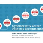Pre-order study resources for CompTIA's new CyberSecurity Analyst CSA+ certificate