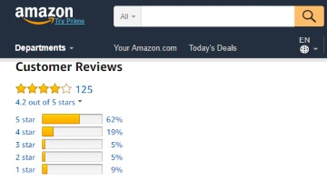 Use these websites to analyze if Amazon reviews are trustworthy