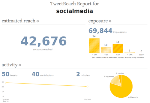 TweetReach1 20 herramientas donde monitorizar un hashtag