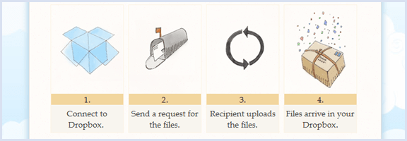 AirDropper: An Easy Way to Request Files -- and Have Them Sent Straight to Your Dropbox | 40Tech