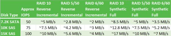 Veeam RAID Speeds