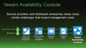 Veeam Availability Console