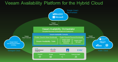 Veeam Availability Hybrid Cloud