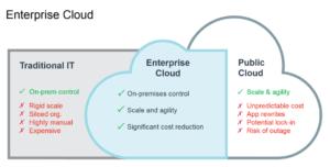Tintri & Enterprise Cloud
