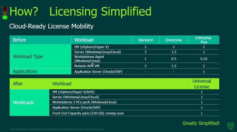 Veeam Universal Licensing Simplified