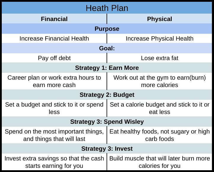 Losing weight is like losing debt