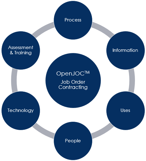 OpenJOC LEAN JOB ORDER CONTRACTING SOLUTIONS