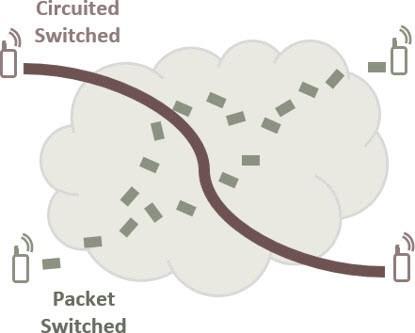 LTE CSFB Illustration