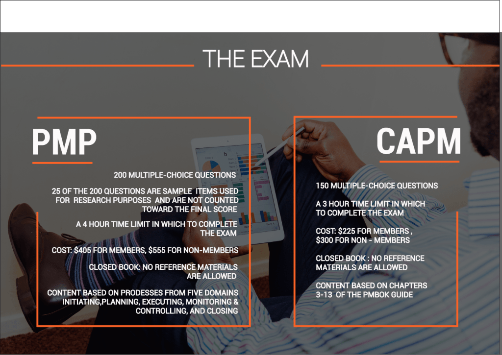 How to study for capm