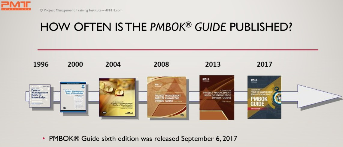 The PMBOK is not published in a regular basis. The last edition was in 2017. There have been 6 versions since 1996.