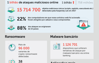 ameacas-digitais-2017