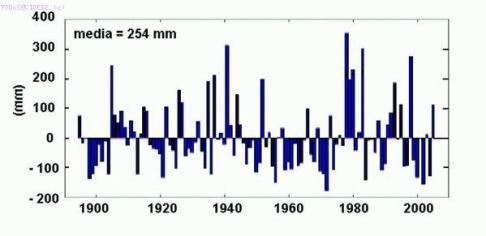 """Gráfica de la anomalía de lluvia invernal en la ciudad de Ensenada, desde 1894 hasta 2004. Datos reconstruidos parcialmente durante el periodo de 1917 a 1948. Los valores positivos indican valores de lluvias abundantes, mientras que los negativos indican sequías. Los valores anuales muy altos o bajos de lluvia están generalmente asociados a """"El Niño"""" o """"La Niña"""", respectivamente. Los periodos de varios lustros o décadas de sequías o abundantes lluvias están asociados a la Oscilación Decenal del Pacífico. Unidades en milímetros."""
