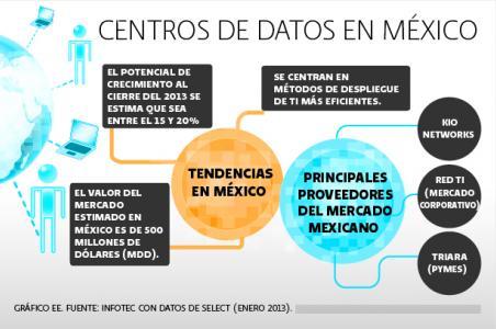 CENTROS DATOS MEXICO GRAFICA