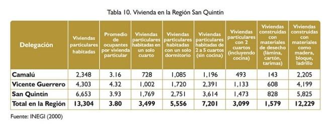SAN QUINTIN VIVIENDA IMIP