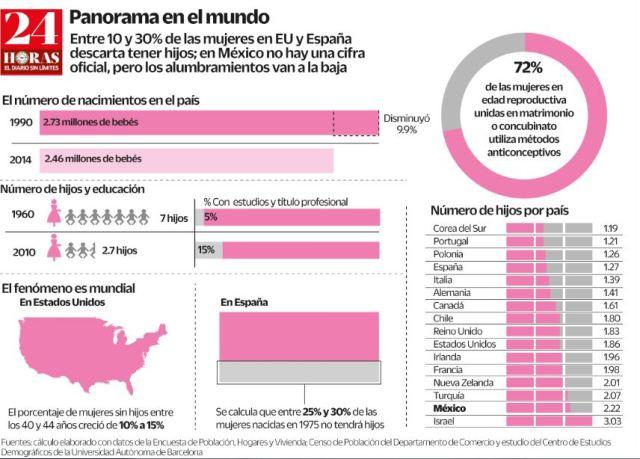 MUJERES MADRES EN EL MUNDO GRAFICA