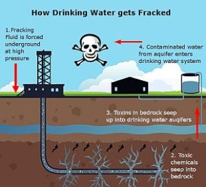 Info graphic that shows how fracking contaminates underground water.