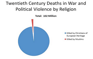 A diagram showing a comparison between Christian violence and Muslim violence.