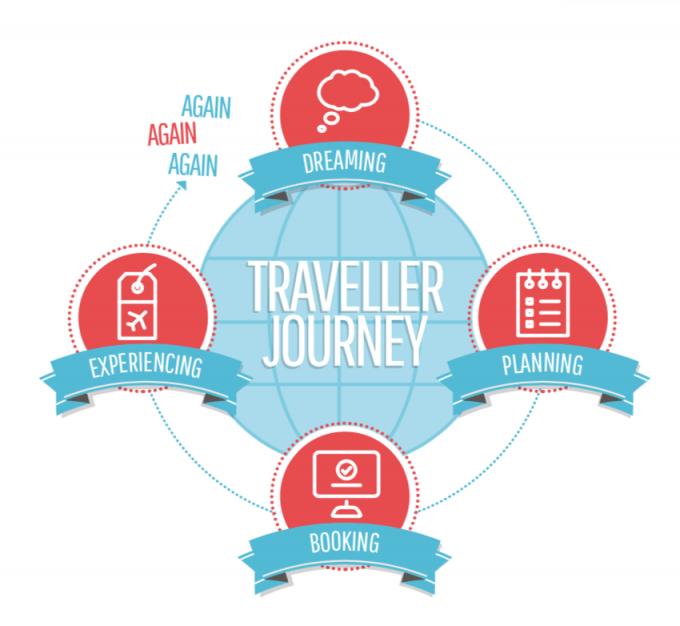 """""""In viaggio lungo il Traveller Journey"""": l'Email Marketing nel turismo con MailUp"""
