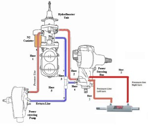 Sistema de freio hidroboost