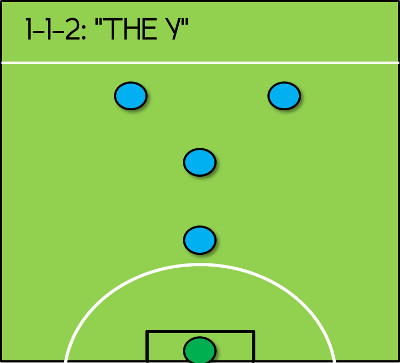 1-1-2 Formation