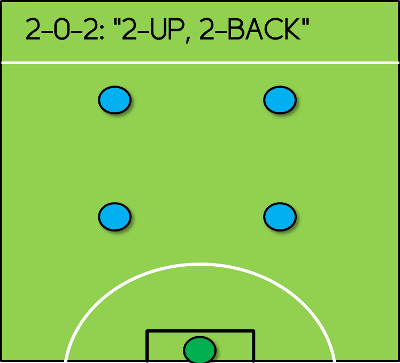 2-0-2 5-a-side formation square