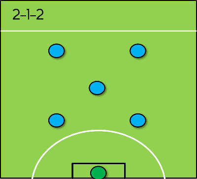 2-1-2 Formation for 6-a-side