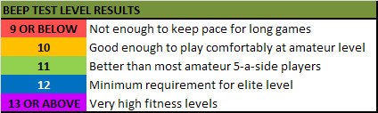 Beep Test Level Results Table