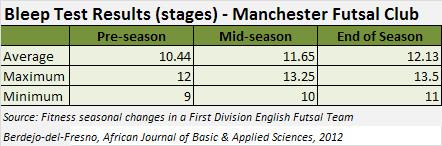 Bleep Test Results - Manchester Futsal Club