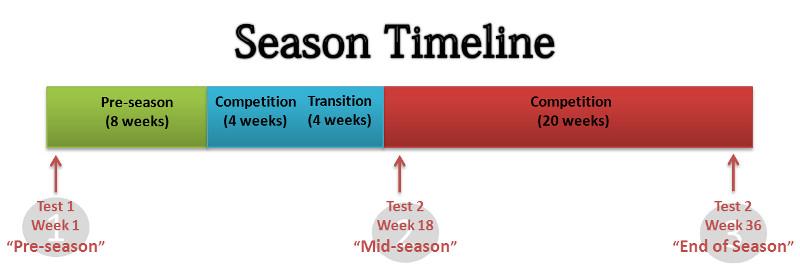Fitness Timeline