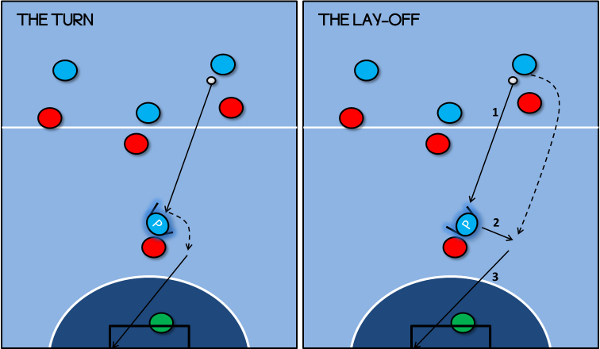 Futsal Pivot, 5-a-side pivot, movement turn and layoff