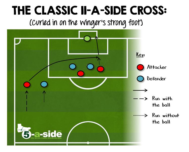 11-a-side Cross. Winger. Left foot