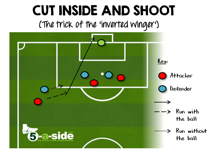 11-a-side Inverted Winger. Cut inside and shoot