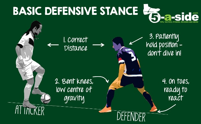 5-a-side Defending: The Ultimate Guide | 5-a-side com