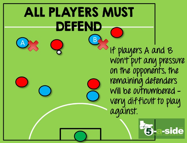 5-a-side defending everybody a role 2