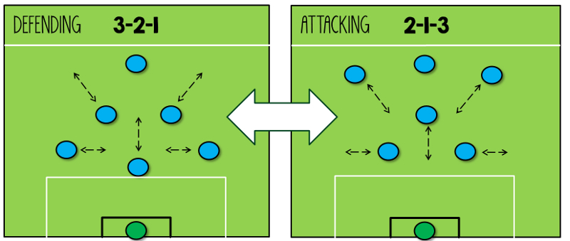 7-a-side Tactics - The Essential Guide | 5-a-side com