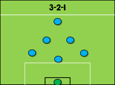 3-2-1 Formation 7-a-side Tactics
