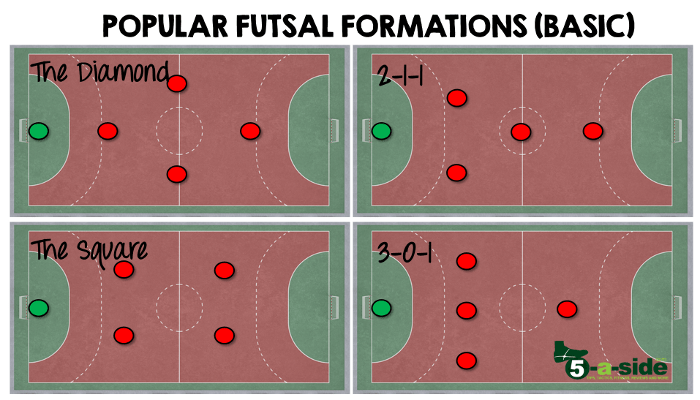 Popular Futsal Formations Tactics