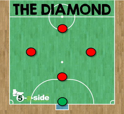 diamond formation futsal tactics