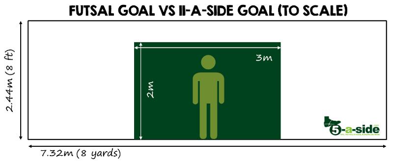 Futsal Goal size vs 11-a-side goal