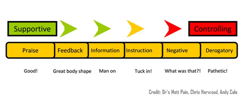 Communication Scale Spectrum